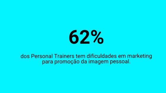 62% dos Personal Trainers possuem dificuldades em marketing para promoção da imagem pessoal (Ref. estudo MFIT Personal em